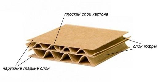 производство гофротары